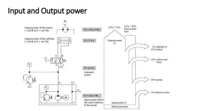 Components of Hydraulic System 1. Reservoir 2. Filters 3. Control Valves 4. Pumps 5. Accumulators 6. Actuators