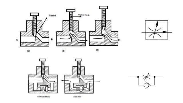 Direction control valve • A valve is a device that receives an external signal (mechanical, fluid pilot signal, electrical...