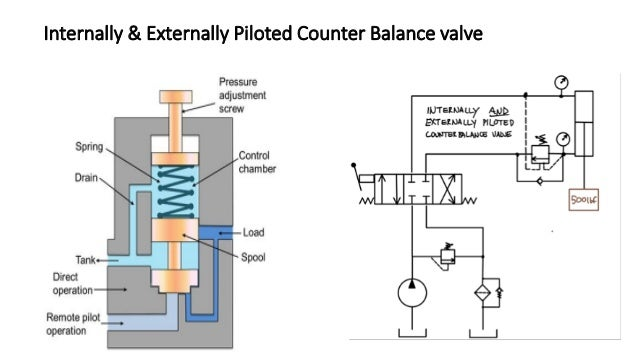 TP BA A P TB A BA TP B TP A TP B P T P T A B A B 4-way, 3-position directional control valves