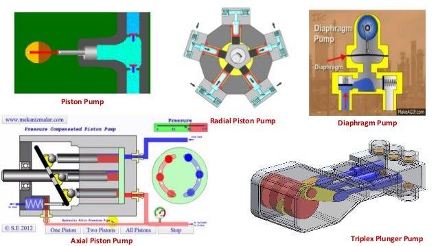 Piston Type Accumulator Bladder Type Accumulator Diaphragm Type Accumulator
