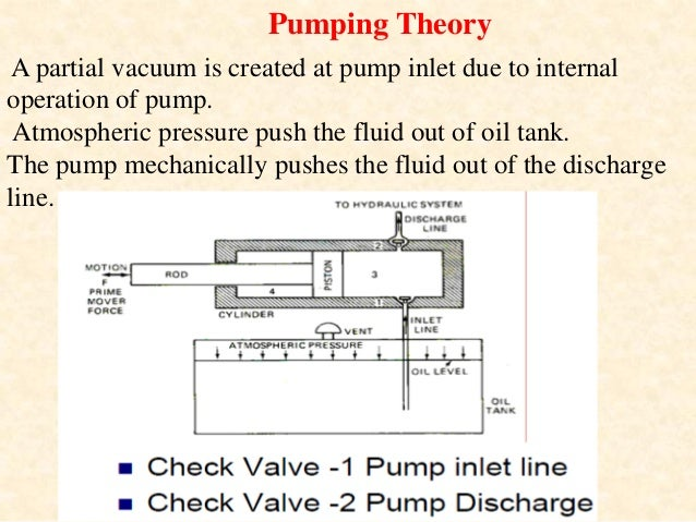 A positive displacement hydraulic pump is a device used for converting mechanical energy into hydraulic energy. It is dr...