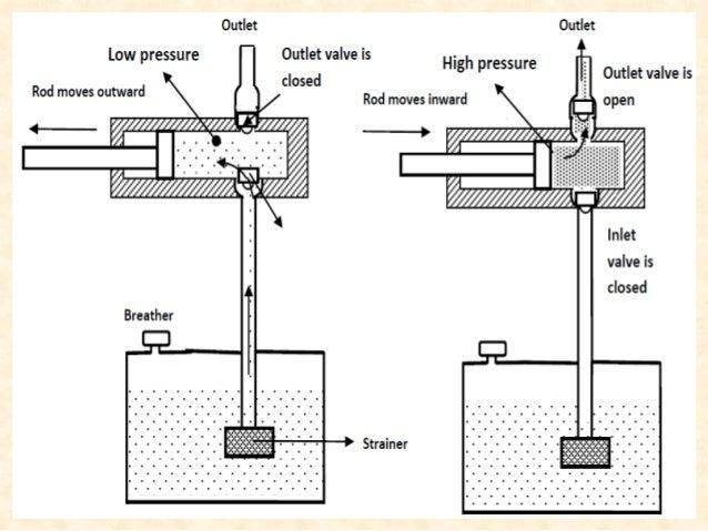 Basic Pump Classifications • Non-positive-displacement pump