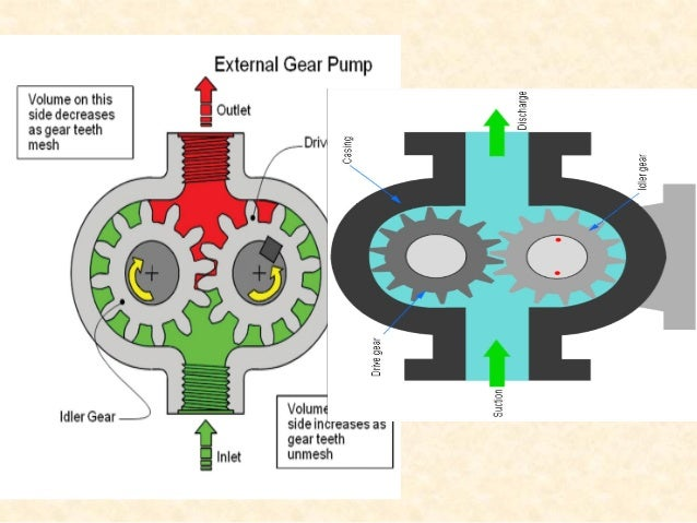 External gear pump • External gear pumps are the most popular hydraulic pumps in low-pressure ranges due to their long ope...