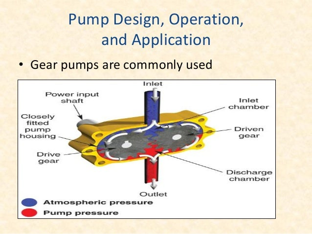 Basic Pump Classifications • Gear pumps are fixed-delivery pumps