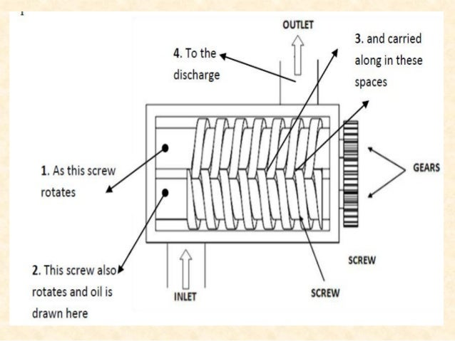 • Advantages of balanced vane pump • Permits higher operating pressures as the balanced design of pump eliminates the bear...