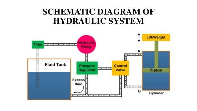 hydraulic contol system 7 638?cb=1488327758 hydraulic contol system