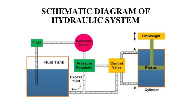 Fine Schematic Diagram Of Hydraulic System Images - Electrical ...