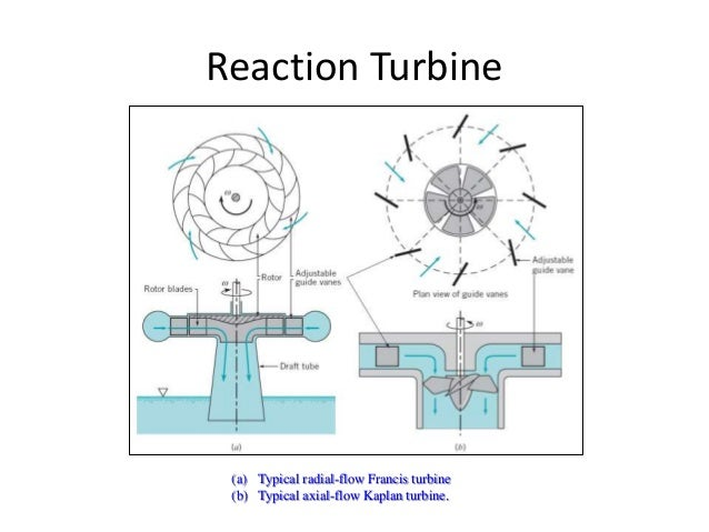 Axial and Radial Turbines