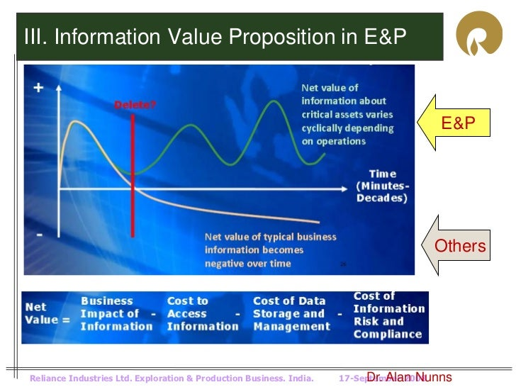 III. Information Value Proposition in E&P                                                                                 ...