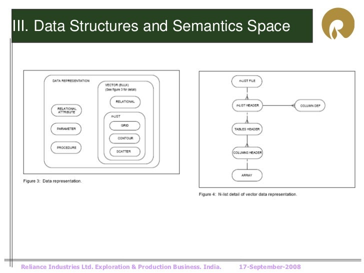 III. Data Structures and Semantics Space Reliance Industries Ltd. Exploration & Production Business. India.   17-September...