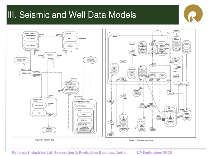 III. Seismic and Well Data Models Reliance Industries Ltd. Exploration & Production Business. India.   17-September-2008