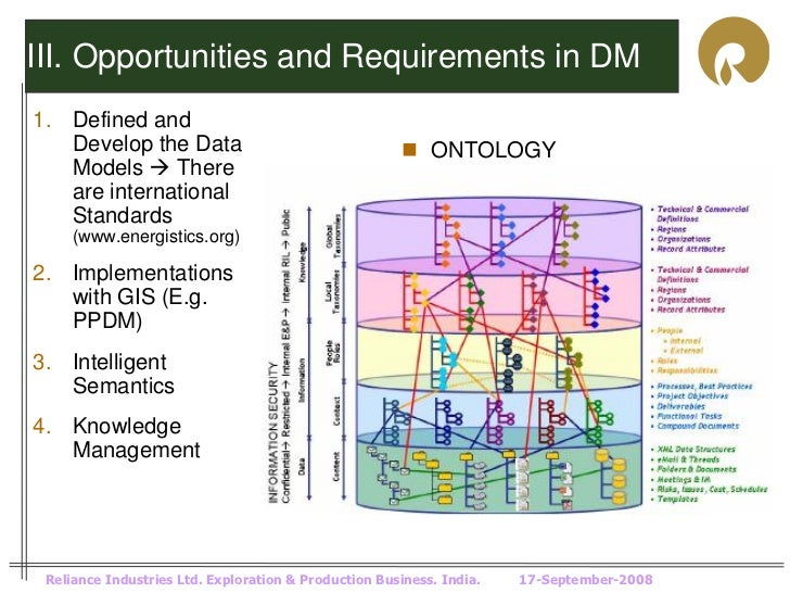 III. Opportunities and Requirements in DM1. Defined and   Develop the Data                                     ONTOLOGY  ...