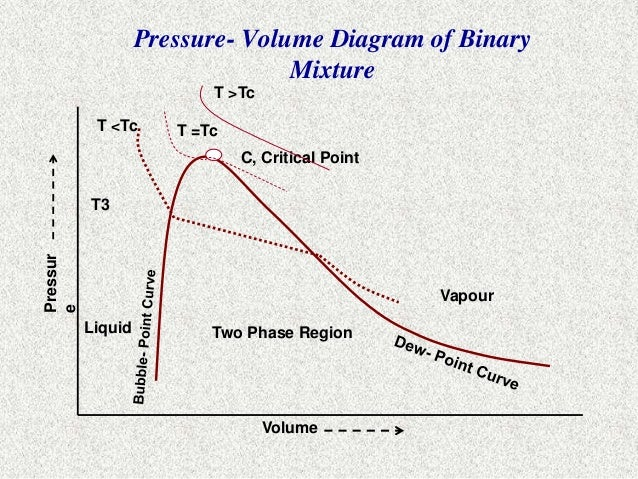 Hydrocarbon phase behaviour 22 pressure volume diagram ccuart Image collections