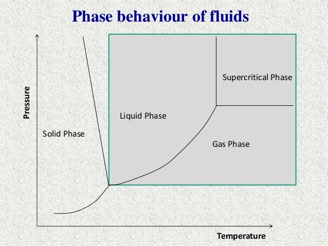 Hydrocarbon phase behaviour temperature fluid volume 8 ccuart Image collections
