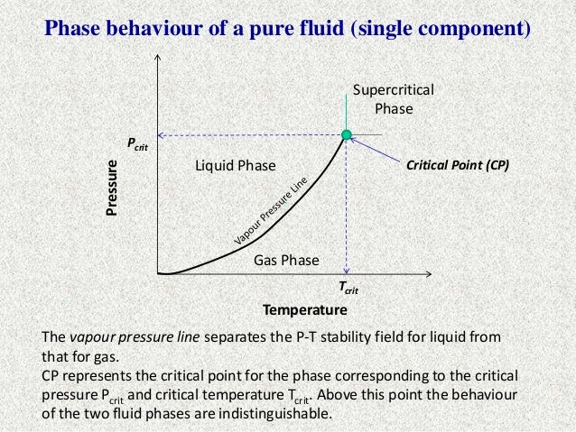 Hydrocarbon Phase Diagram Critical Point Online Schematic Diagram