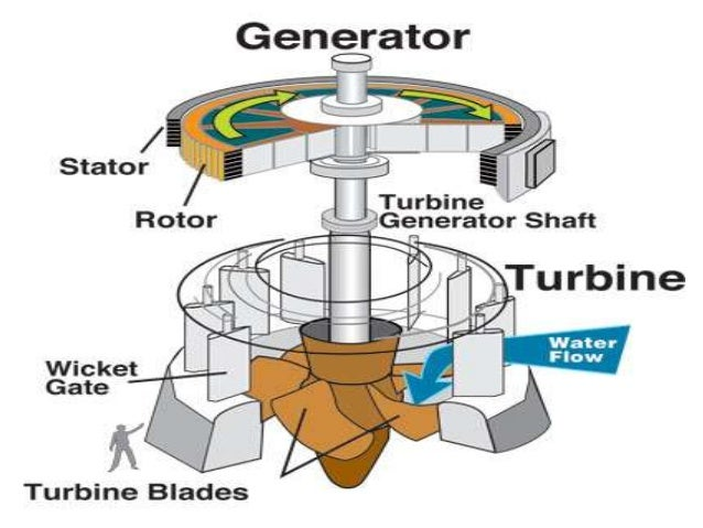 How Does A Generator Work in addition Hydro Electricity And Hydro Power Plant 40331856 in addition Cappingfasciagutter furthermore F 35 And F 22 Flying With Turbonycoil 400 likewise Elecy3 11. on turbine coil