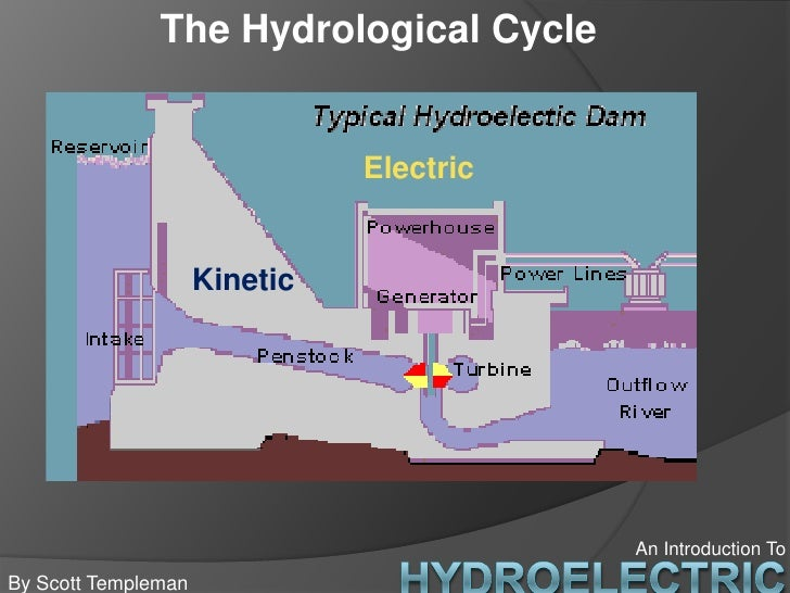 an introduction to hydroelectric energy At the top of a hill contains gravitational potential energy hydropower, such as water in a reservoir behind a dam, is an example of gravitational potential energy introduction to energy 2008 2009 orld populationw 6,682,639,000 6,776,917,000.