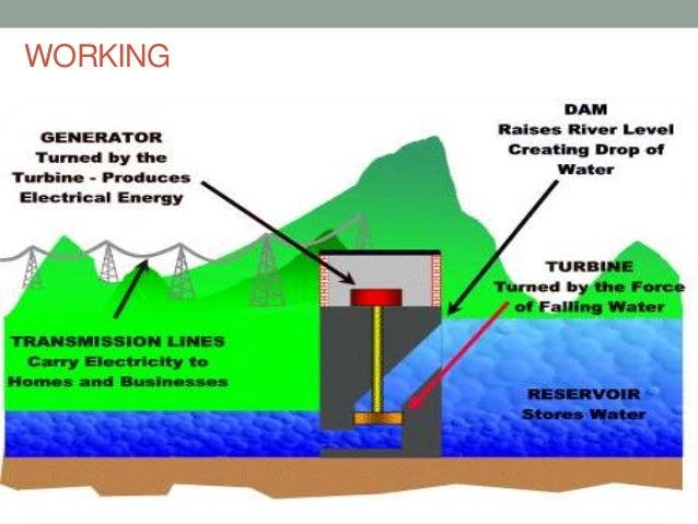 How dams work
