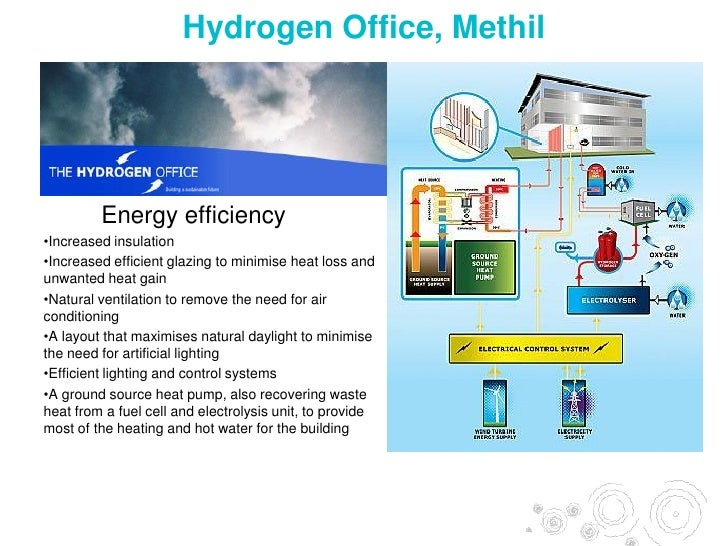 Hydrogen And Fuel Cell Technology For A Sustainable Future