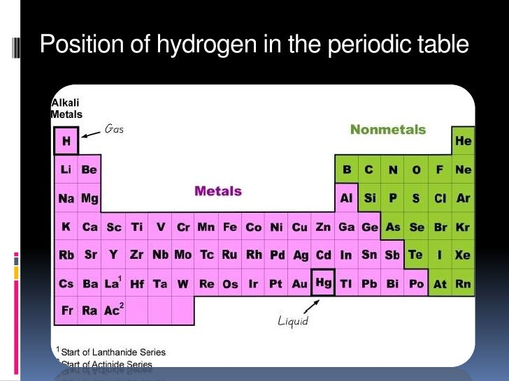 Hydrogen ankita 5 position of hydrogen in the periodic table urtaz Images