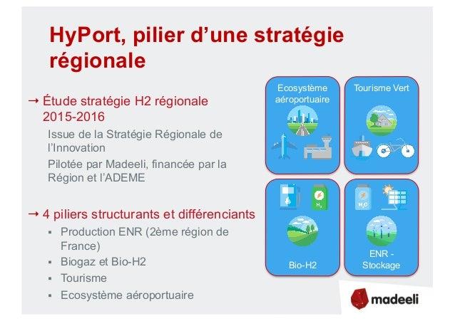 HyPort, pilier d'une stratégie régionale → Étude stratégie H2 régionale 2015-2016 Issue de la Stratégie Régionale de l'Inn...