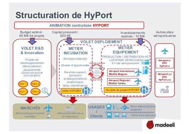 Structuration de HyPort MARCHÉS Aéroports nationaux et régionaux Aéronautique etautres marchés METIER EQUIPEMENT Société d...