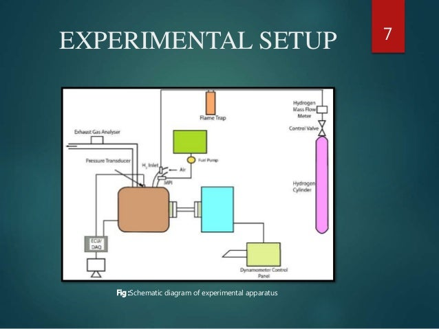 Experimental Investigation Of The Effect Of Hydrogen