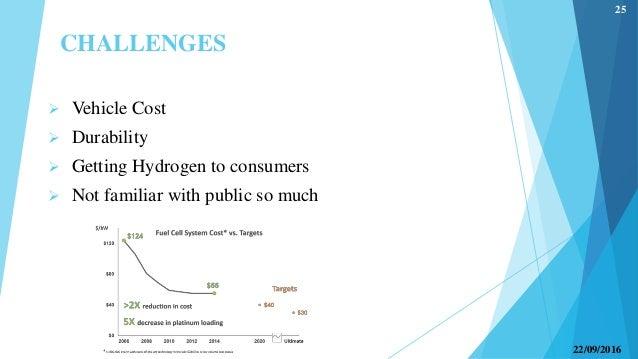 hydrogen fuel cell technology. Black Bedroom Furniture Sets. Home Design Ideas