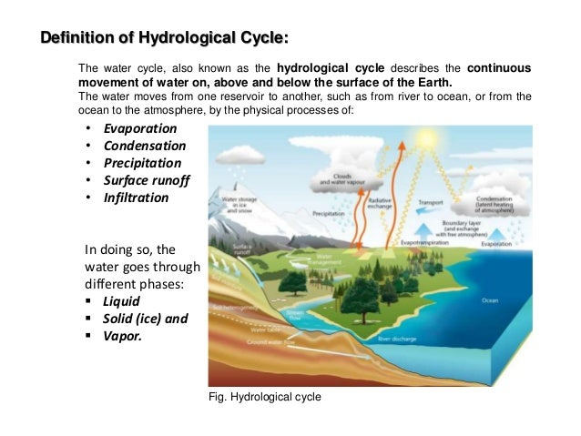 Water Distribution On Earth Surface 3 Definition Of Hydrological Cycle