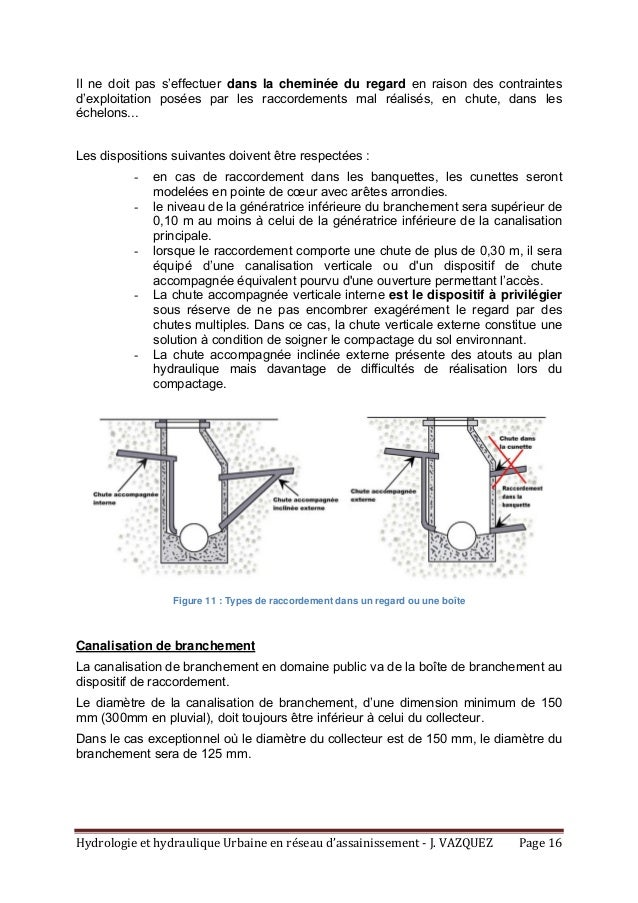 HydrologieethydrauliqueUrbaineenréseaud'assainissement‐J.VAZQUEZ Page16 Il ne doit pas s'effectuer dans la ch...
