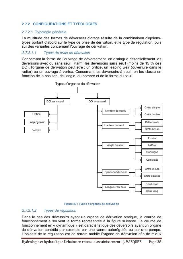 HydrologieethydrauliqueUrbaineenréseaud'assainissement‐J.VAZQUEZ Page38 2.7.2 CONFIGURATIONS ET TYPOLOGIES 2....