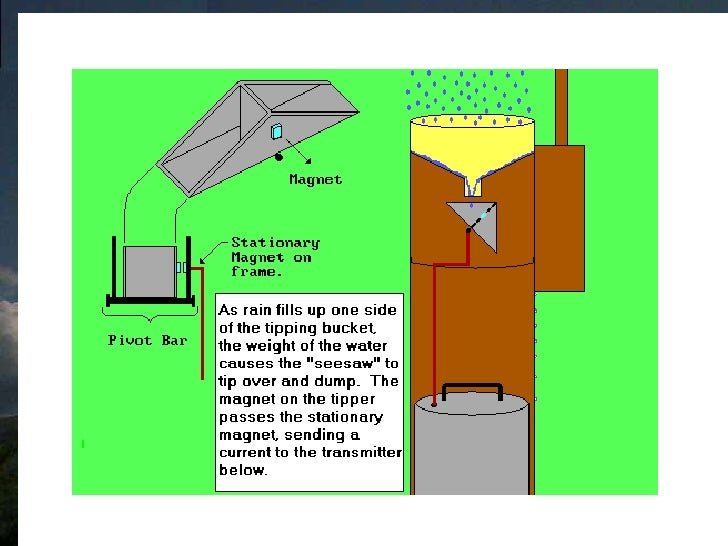 Hydrology measuring rain