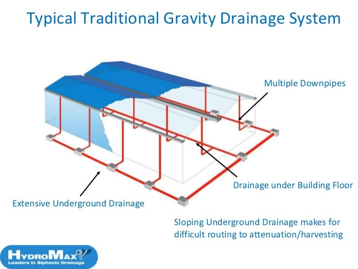 Roof drainage system hydromax siphonic syphonic roof for Underground drainage layouts