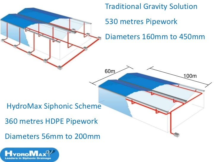 Aspe Siphonic Roof Drainage Design Standard Hydromax