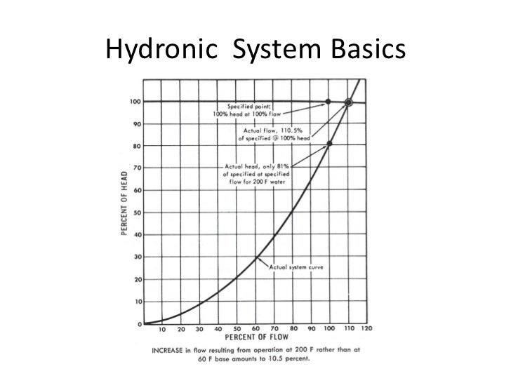 Hydronic Basics / Primary-Secondary Pumping