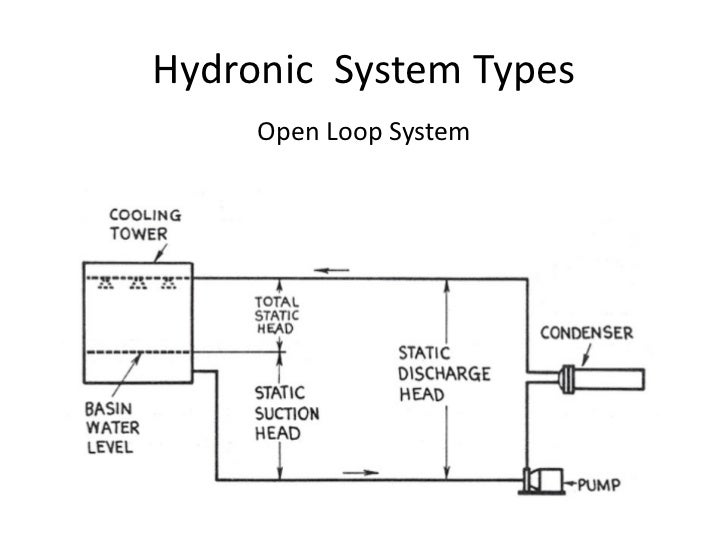 Hydronic Basics Primary Secondary Pumping