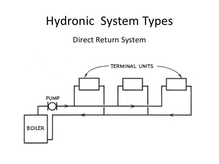 Boiler Loop System Diagram - Wiring Diagrams •