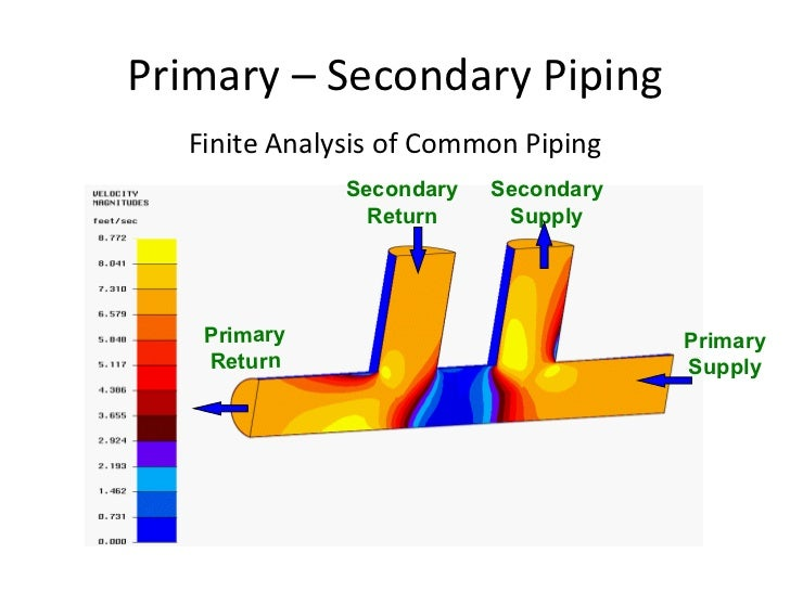hydronic basics primary secondary pumpingprimary \u2013 secondary piping finite analysis of common piping primary return secondary return secondary supply primary supply
