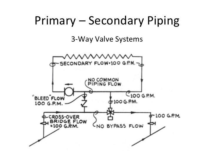 hydronic basics primary secondary pumping rh slideshare net 3 way mixing valve piping diagram Three- Way Valve Piping