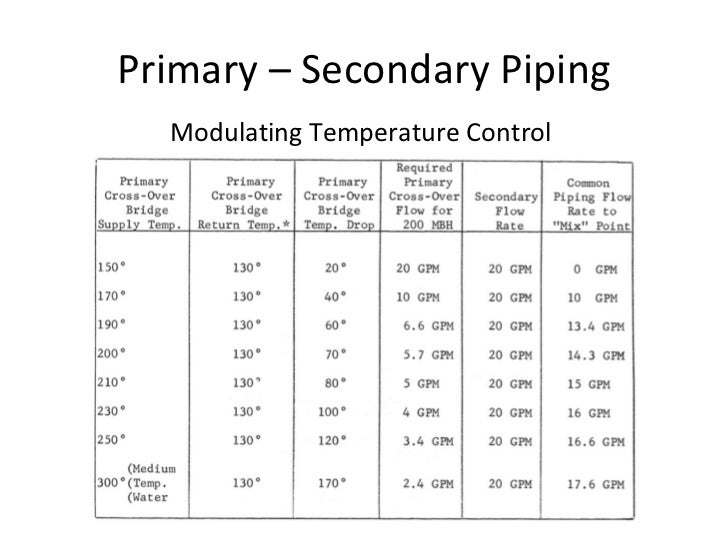 Primary u2013 Secondary Piping Modulating Temperature Control ...  sc 1 st  SlideShare & Hydronic Basics / Primary-Secondary Pumping