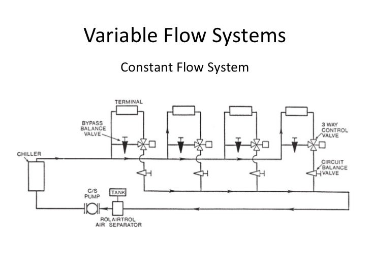 variable volume chilled water pumping system Design and control of chilled water plants  optimizing design & control of chilled water plants  a variable air volume air distribution system with variable.
