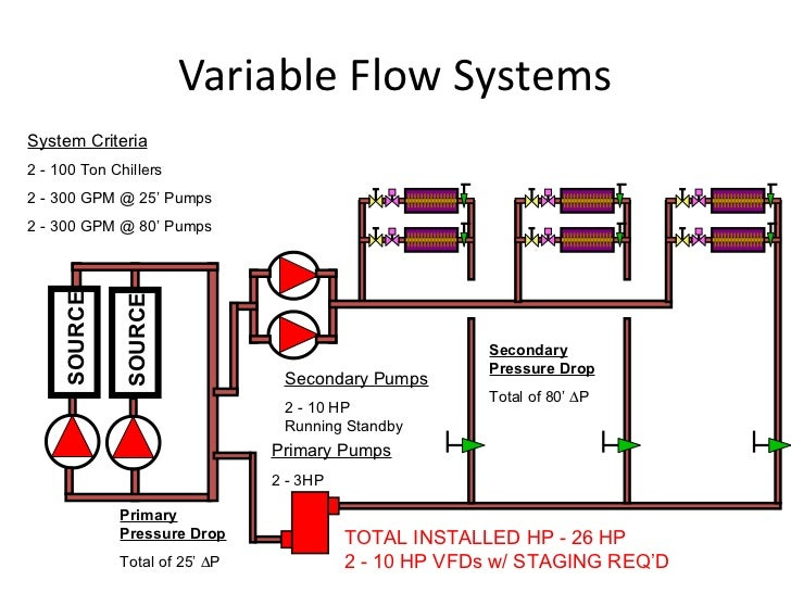 Primary Secondary Piping Flow Diagram - DIY Enthusiasts Wiring ...