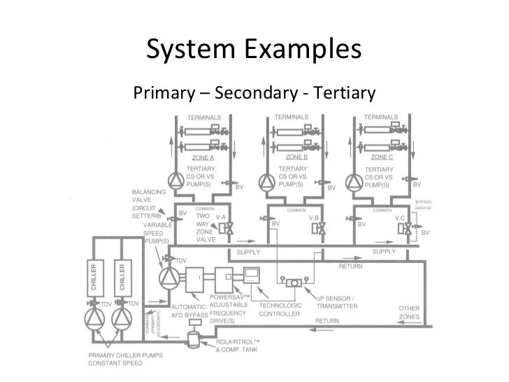 3d Chiller Piping Diagram Electrical Work Wiring Diagram