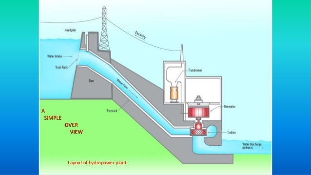 Hydropower Generation Process
