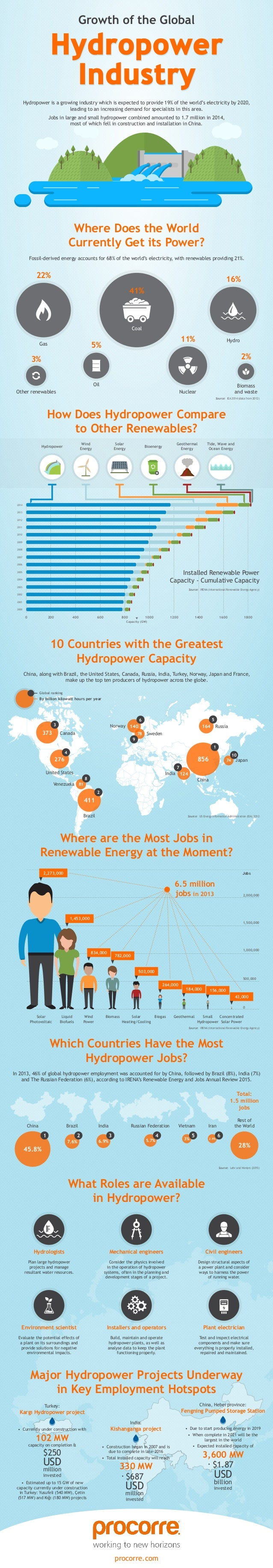 Hydropower Industry Hydropower Industry Hydropower is a growing industry which is expected to provide 19% of the world's e...