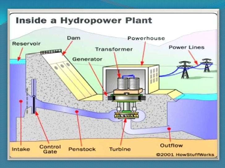 The Water Pathway In A Hydroelectric Power Generation Plant 75