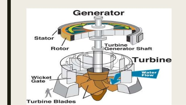 Hydro power plant 7 this diagram of a hydroelectric generator publicscrutiny Image collections