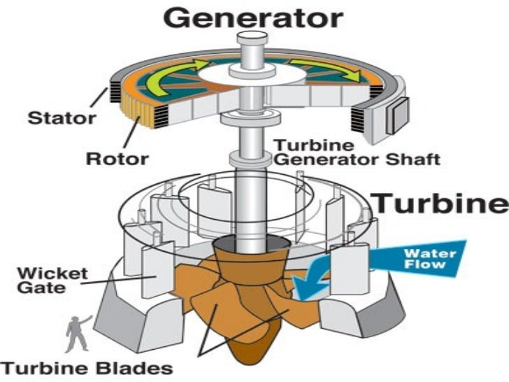 hydroelectric generator thesis Reliability of renewable energy: hydro jordan lofthouse, bs, strata policy randy t simmons, phd, utah state university ryan m yonk, phd, utah state university   through a canal or penstock to reach a generator before being returned to the river.