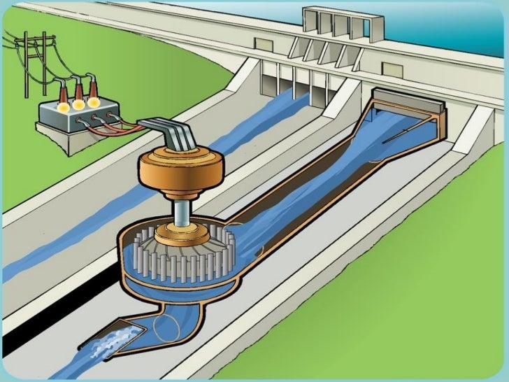 Hydro power plant presentation project by pratik diyora 100420106008