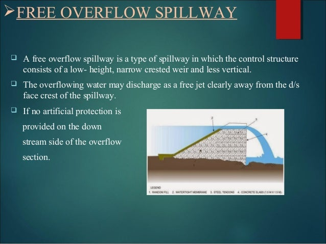 TYPES OF SPILLWAYS & PROMINENT FEATURES